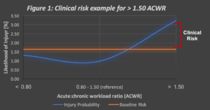 Clinical Risk Example